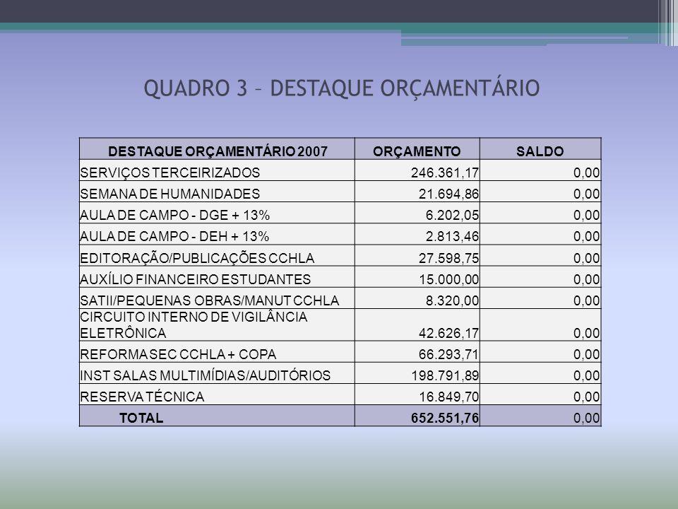 DISTRIBUIÇÃO 2007RECURSOSTOTALSALDO ORÇAMSOBRAS ACERTO 2006 PRÓPRIOSRECURSOSDISPONÍVEL % PARA DISTRIBUIÇÃO DE RECURSOS %EM REAIS2006UFRN2007R$2007 UNIDADES2005 - 2007R$SALDO +/-CCHLAFUNPECPATROC ADMINISTRAÇÃO0,32440 194.317,50 8.843,65 62.556,50 46.146,99 311.864,64 (13.180,68) ANTROPOLOGIA0,04800 28.752,28 7.141,08 0,00 35.893,366.945,95 ARTES0,06460 38.695,78 864,42 2.703,10 42.263,30-4.720,58 C SOCIAIS0,08480 50.795,70 (6.540,57) 10.000,000,00 54.255,13-7.153,22 COM SOCIAL0,06460 38.695,78 (1.423,97) 775,35 38.047,16-4.304,14 FILOSOFIA0,06460 38.695,78 (516,33) 0,00 38.179,45-8.644,65 GEOGRAFIA0,06460 38.695,78 (2.085,36) 3.375,19 16.000,00 55.985,6121.239,85 HISTÓRIA0,06460 38.695,78 (4.792,00) 0,00 33.903,78868,40 LETRAS0,10500 62.895,62 (2.941,61) 0,00 59.954,0110.382,82 PSICOLOGIA0,08480 50.795,70 (7.442,17) 3.446,12 46.799,65-10.731,63 SEPA0,03000 17.970,18 6.950,20 0 24.920,387.096,85 TOTAL1,00000 599.005,87 72.556,50 56.446,75 16.000,00 744.009,12 10.979,65 QUADRO 4 – DISTRIBUIÇÃO ORÇAMENTÁRIA
