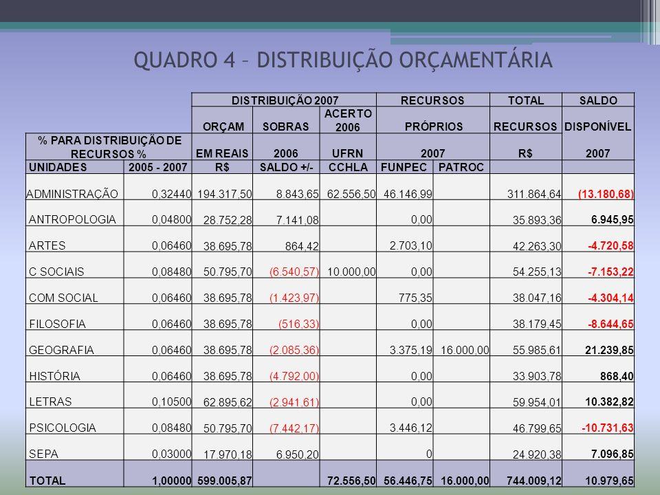 DISTRIBUIÇÃO 2007RECURSOSTOTALSALDO ORÇAMSOBRAS ACERTO 2006 PRÓPRIOSRECURSOSDISPONÍVEL % PARA DISTRIBUIÇÃO DE RECURSOS %EM REAIS2006UFRN2007R$2007 UNI