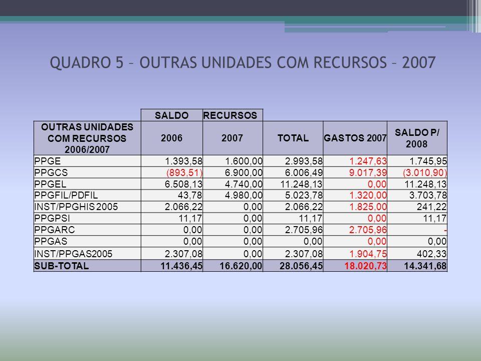 SALDORECURSOS OUTRAS UNIDADES COM RECURSOS 2006/2007 20062007TOTALGASTOS 2007 SALDO P/ 2008 PPGE 1.393,581.600,00 2.993,58 1.247,63 1.745,95 PPGCS (89