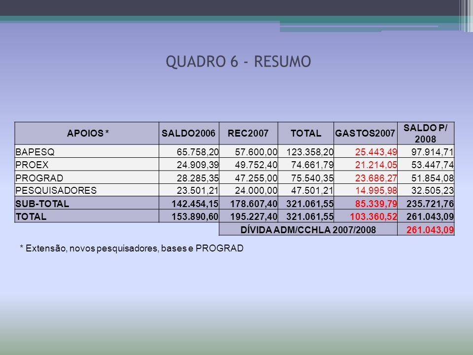 APOIOS *SALDO2006REC2007TOTALGASTOS2007 SALDO P/ 2008 BAPESQ 65.758,20 57.600,00 123.358,20 25.443,49 97.914,71 PROEX 24.909,39 49.752,40 74.661,79 21