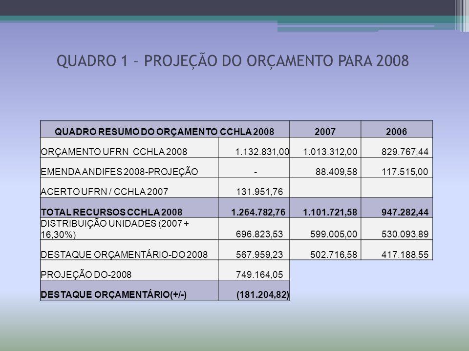QUADRO 2 – DESTAQUE ORÇAMENTÁRIO UNIDADES DE CUSTOSOrçamento SERVIÇOS TERCEIRIZADOS 247.635,92 SEMANA DE HUMANIDADES 15.000,00 AULA DE CAMPO - DGE + 16,30% 7.212,98 AULA DE CAMPO - DEH + 16,30% 3.272,05 PUBLICAÇÕES CCHLA + VIVÊNCIA 35.000,00 AUXÍLIO FINANCEIRO ESTUDANTES 15.000,00 PEQUENAS OBRAS/MANUT CCHLA 70.000,00 INST SALAS MULTIMÍDIAS 2ª ETAPA 60.000,00 RESERVA TÉCNICA 35.000,00 DÍVIDAS EDITAIS EXERC.