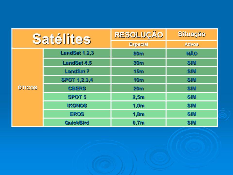 Satélites RESOLUÇÃOSituação EspacialAtivos ÓTICOS LandSat 1,2,3 80mNÃO LandSat 4,5 30mSIM LandSat 7 15mSIM SPOT 1,2,3,4 10mSIM CBERS 20mSIM SPOT 5 2,5mSIM IKONOS 1,0mSIM EROS 1,8mSIM QuickBird 0,7mSIM