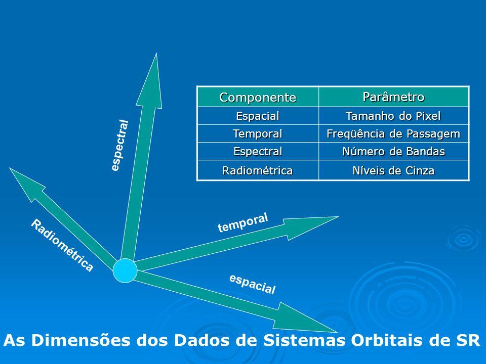 As Dimensões dos Dados de Sistemas Orbitais de SR espectral espacial temporal Componente Parâmetro Espacial Tamanho do Pixel Temporal Freqüência de Passagem Espectral Número de Bandas Radiométrica Níveis de Cinza Radiométrica