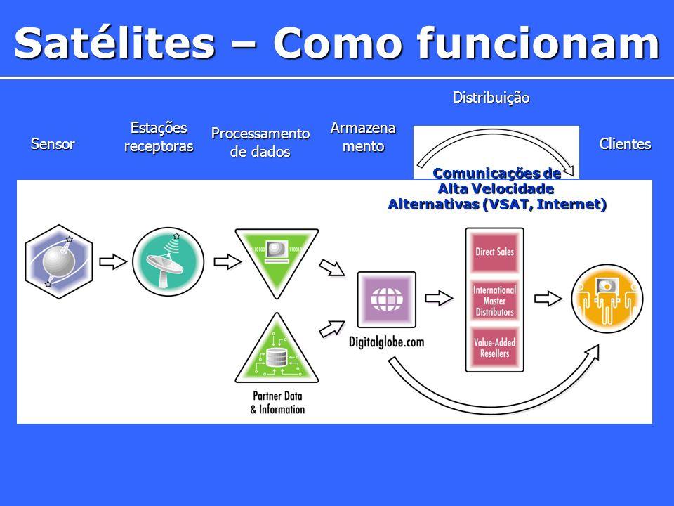 Sensor Estações receptoras Processamento de dados Armazena mento Distribuição Clientes Comunicações de Alta Velocidade Alternativas (VSAT, Internet) Satélites – Como funcionam