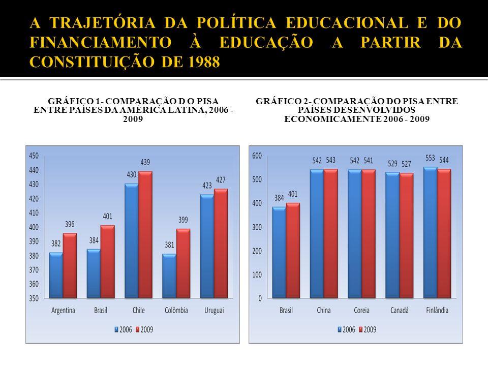 GRÁFICO 1- COMPARAÇÃO D O PISA ENTRE PAÍSES DA AMÉRICA LATINA, 2006 - 2009 GRÁFICO 2- COMPARAÇÃO DO PISA ENTRE PAÍSES DESENVOLVIDOS ECONOMICAMENTE 200