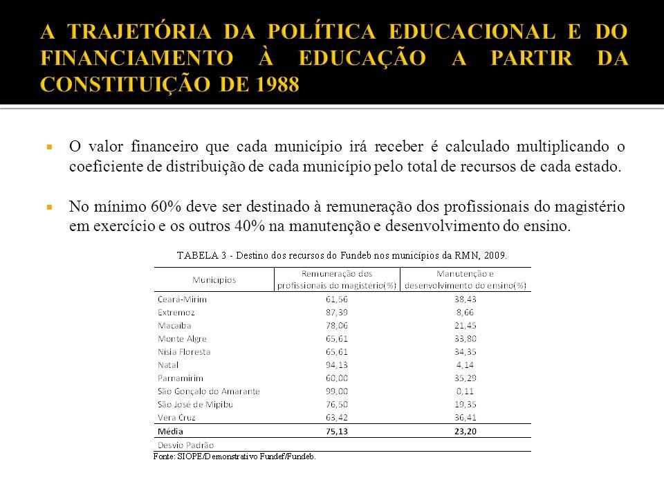 O valor financeiro que cada município irá receber é calculado multiplicando o coeficiente de distribuição de cada município pelo total de recursos de