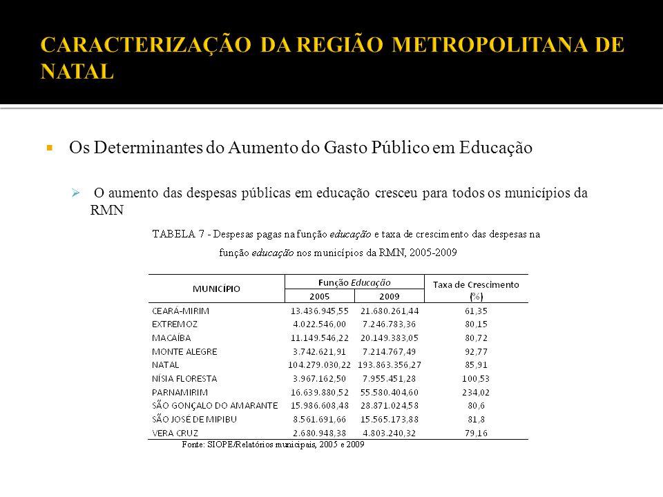 Os Determinantes do Aumento do Gasto Público em Educação O aumento das despesas públicas em educação cresceu para todos os municípios da RMN