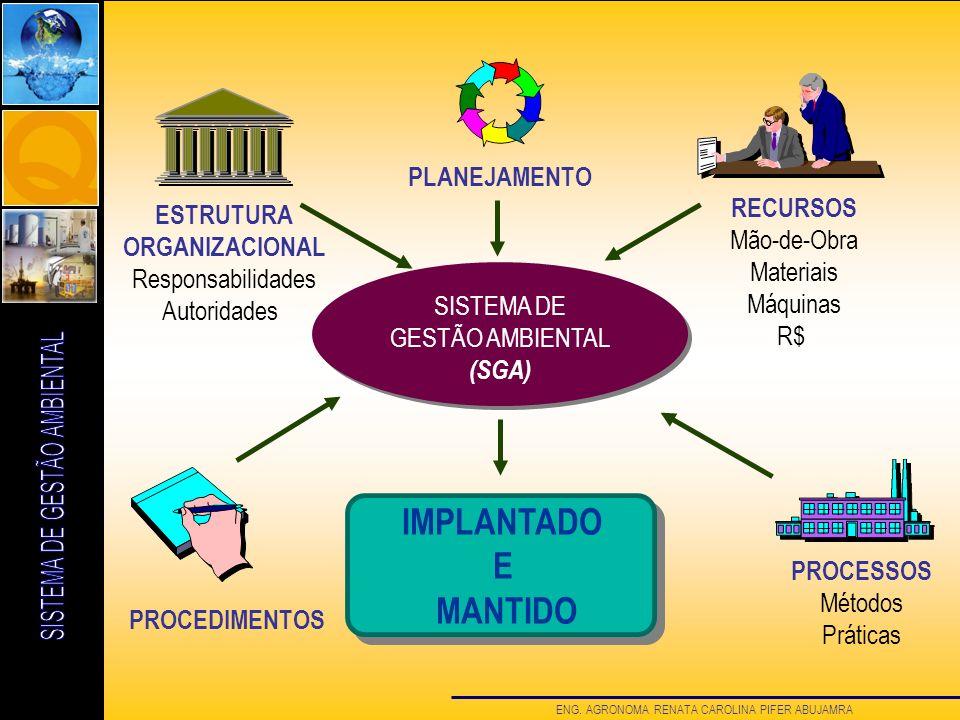ENG. AGRONOMA RENATA CAROLINA PIFER ABUJAMRA SISTEMA DE GESTÃO AMBIENTAL (SGA) ESTRUTURA ORGANIZACIONAL Responsabilidades Autoridades PROCEDIMENTOS PR