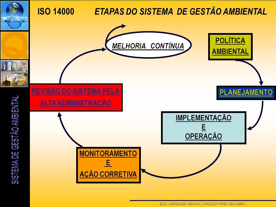 ENG. AGRONOMA RENATA CAROLINA PIFER ABUJAMRA ISO 14000 ETAPAS DO SISTEMA DE GESTÃO AMBIENTAL POLÍTICA AMBIENTAL PLANEJAMENTO IMPLEMENTAÇÃO E OPERAÇÃO