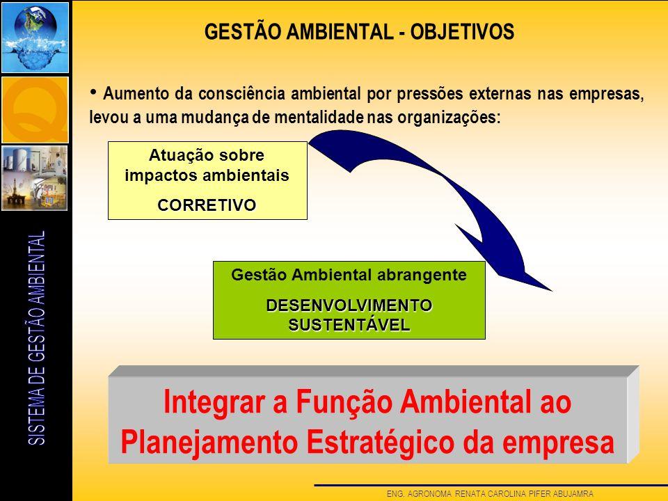 ENG. AGRONOMA RENATA CAROLINA PIFER ABUJAMRA GESTÃO AMBIENTAL - OBJETIVOS Aumento da consciência ambiental por pressões externas nas empresas, levou a