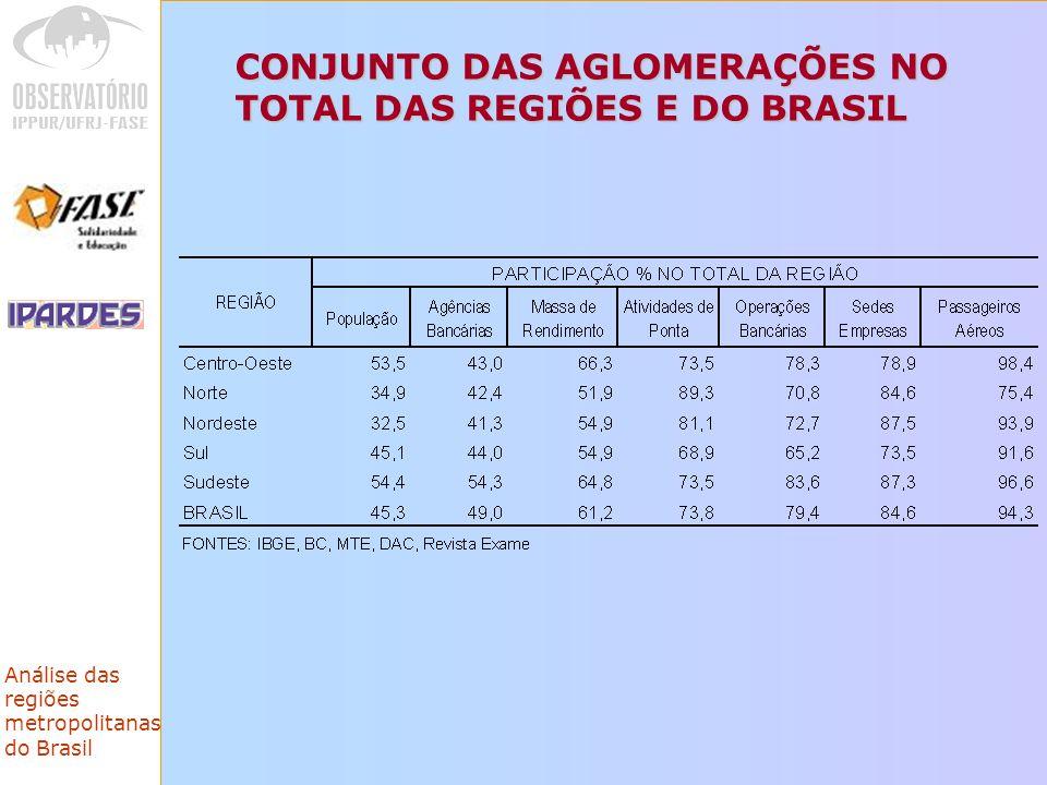 Análise das regiões metropolitanas do Brasil CONJUNTO DAS AGLOMERAÇÕES NO TOTAL DAS REGIÕES E DO BRASIL