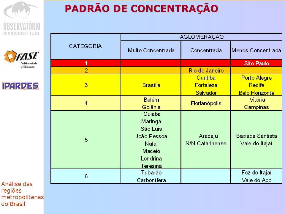 Análise das regiões metropolitanas do Brasil PADRÃO DE CONCENTRAÇÃO