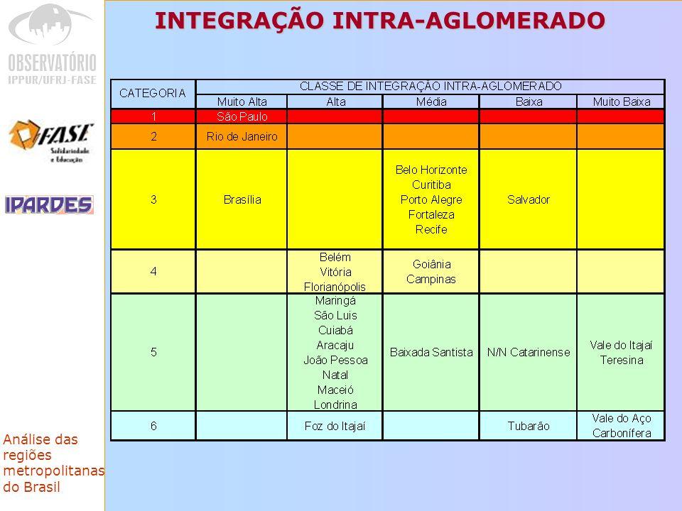 Análise das regiões metropolitanas do Brasil INTEGRAÇÃO INTRA-AGLOMERADO