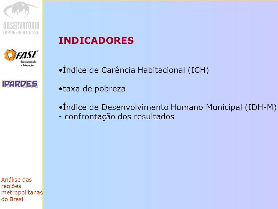 Análise das regiões metropolitanas do Brasil INDICADORES Índice de Carência Habitacional (ICH) taxa de pobreza Índice de Desenvolvimento Humano Municipal (IDH-M) - confrontação dos resultados