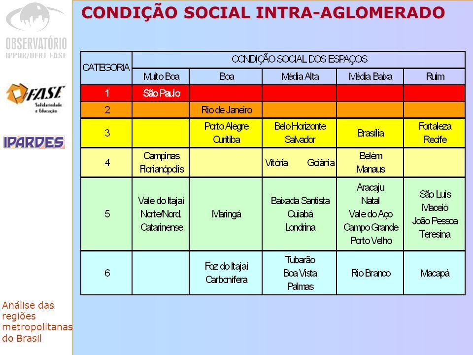 Análise das regiões metropolitanas do Brasil CONDIÇÃO SOCIAL INTRA-AGLOMERADO