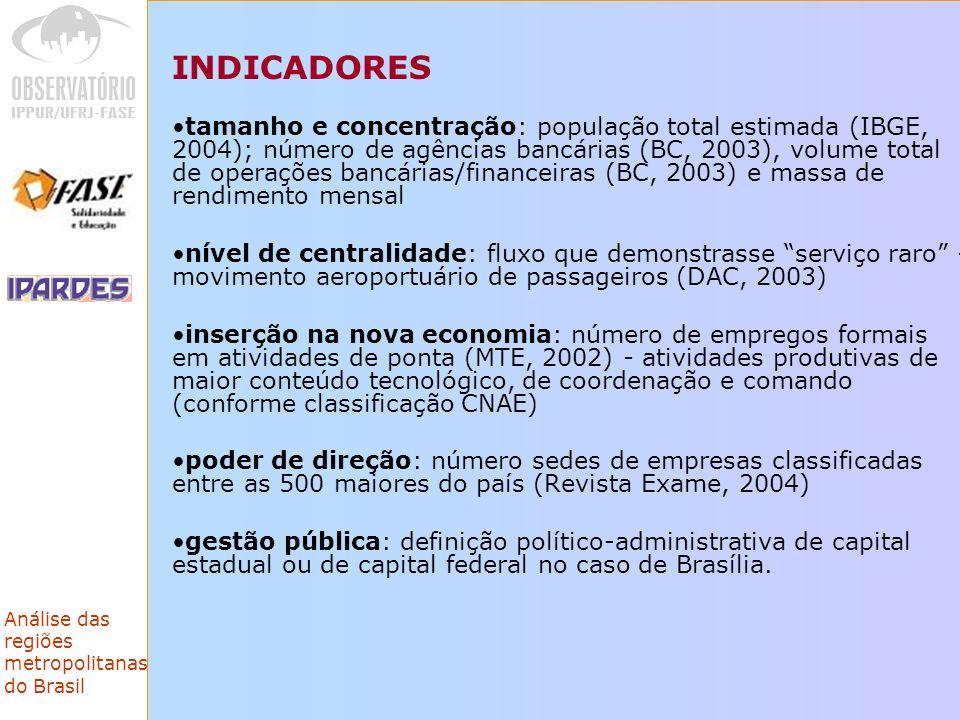 Análise das regiões metropolitanas do Brasil INDICADORES tamanho e concentração: população total estimada (IBGE, 2004); número de agências bancárias (BC, 2003), volume total de operações bancárias/financeiras (BC, 2003) e massa de rendimento mensal nível de centralidade: fluxo que demonstrasse serviço raro - movimento aeroportuário de passageiros (DAC, 2003) inserção na nova economia: número de empregos formais em atividades de ponta (MTE, 2002) - atividades produtivas de maior conteúdo tecnológico, de coordenação e comando (conforme classificação CNAE) poder de direção: número sedes de empresas classificadas entre as 500 maiores do país (Revista Exame, 2004) gestão pública: definição político-administrativa de capital estadual ou de capital federal no caso de Brasília.