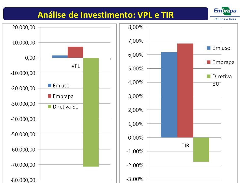 Análise de Investimento: VPL e TIR