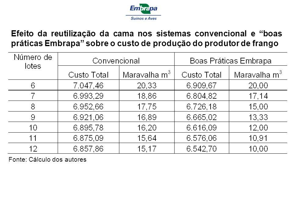 Efeito da reutilização da cama nos sistemas convencional e boas práticas Embrapa sobre o custo de produção do produtor de frango Fonte: Cálculo dos autores