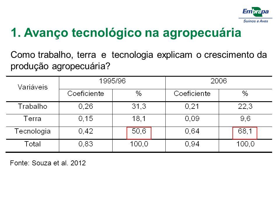 1. Avanço tecnológico na agropecuária Fonte: Souza et al. 2012. Como trabalho, terra e tecnologia explicam o crescimento da produção agropecuária?