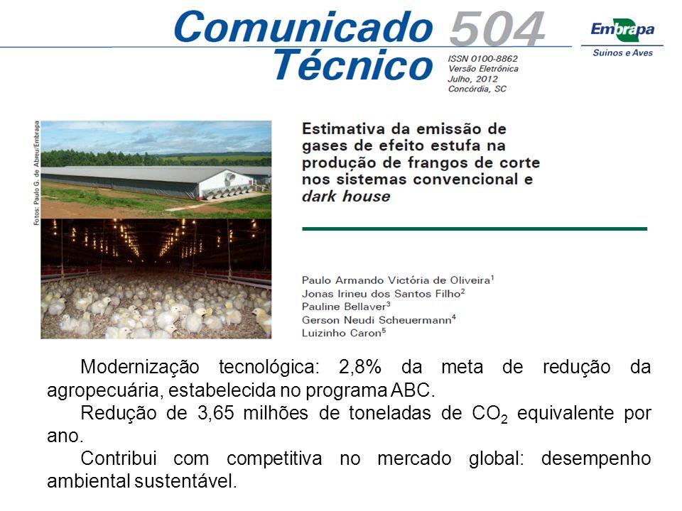 Título - Arial 34pt Modernização tecnológica: 2,8% da meta de redução da agropecuária, estabelecida no programa ABC. Redução de 3,65 milhões de tonela