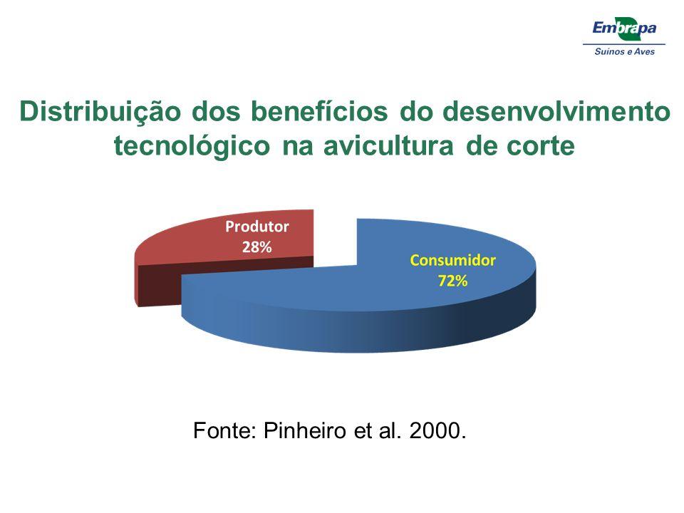 Distribuição dos benefícios do desenvolvimento tecnológico na avicultura de corte Fonte: Pinheiro et al. 2000.