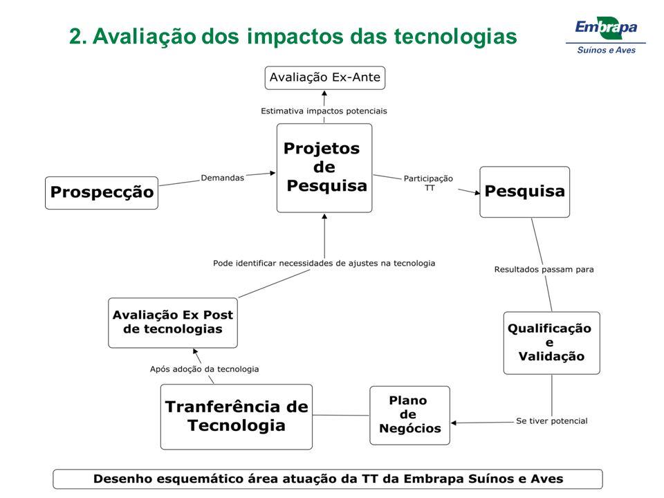 Destaque – Arial 20pt Bold Texto – Arial 20 pt 2. Avaliação dos impactos das tecnologias