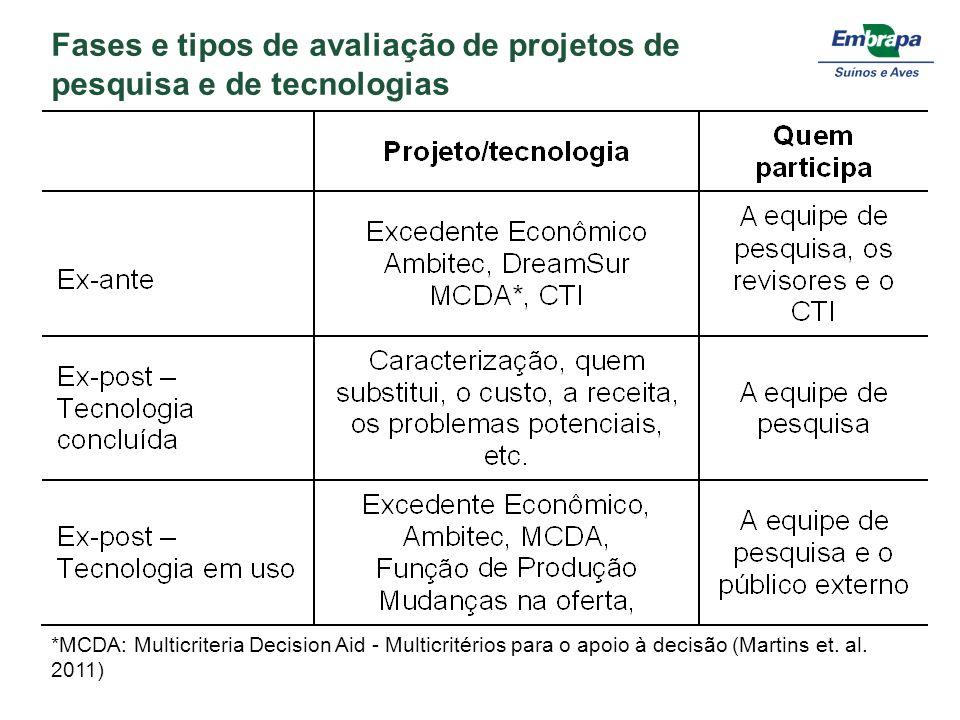 Fases e tipos de avaliação de projetos de pesquisa e de tecnologias *MCDA: Multicriteria Decision Aid - Multicritérios para o apoio à decisão (Martins