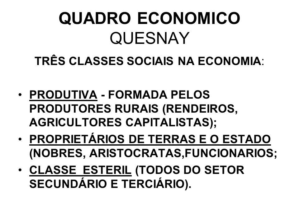 QUADRO ECONOMICO QUESNAY TRÊS CLASSES SOCIAIS NA ECONOMIA: PRODUTIVA - FORMADA PELOS PRODUTORES RURAIS (RENDEIROS, AGRICULTORES CAPITALISTAS); PROPRIE
