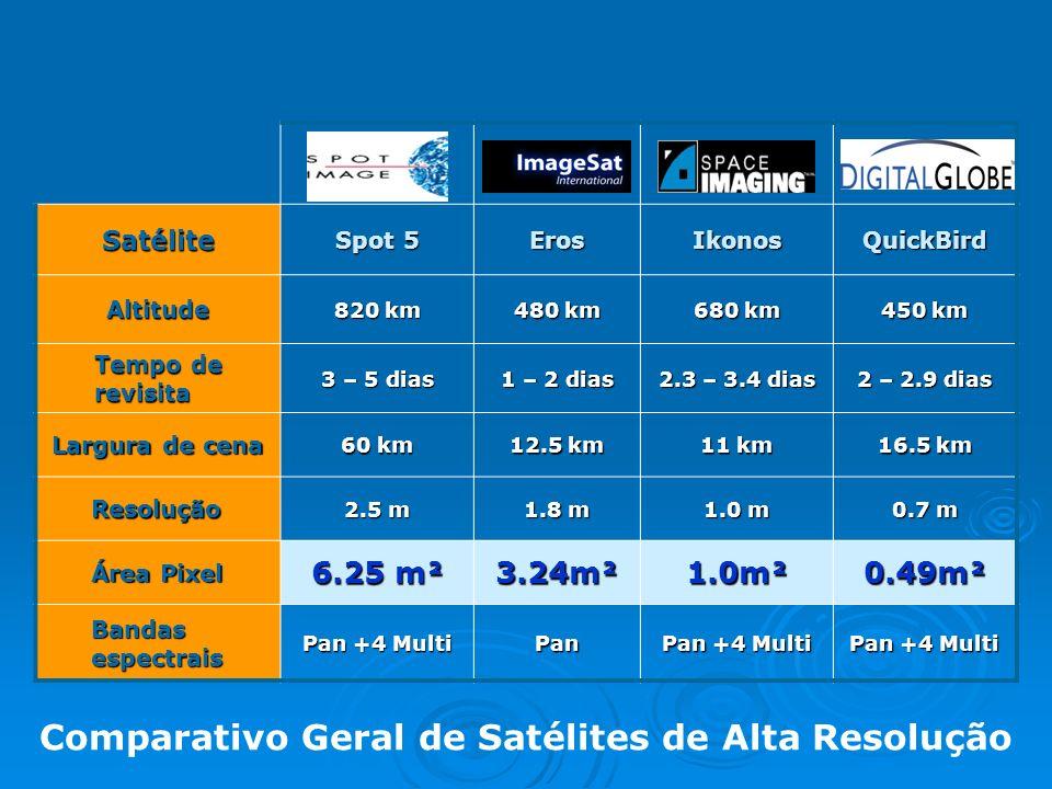 Comparativo Geral de Satélites de Alta Resolução Satélite Spot 5 ErosIkonosQuickBird Altitude 820 km 480 km 680 km 450 km Tempo de revisita 3 – 5 dias