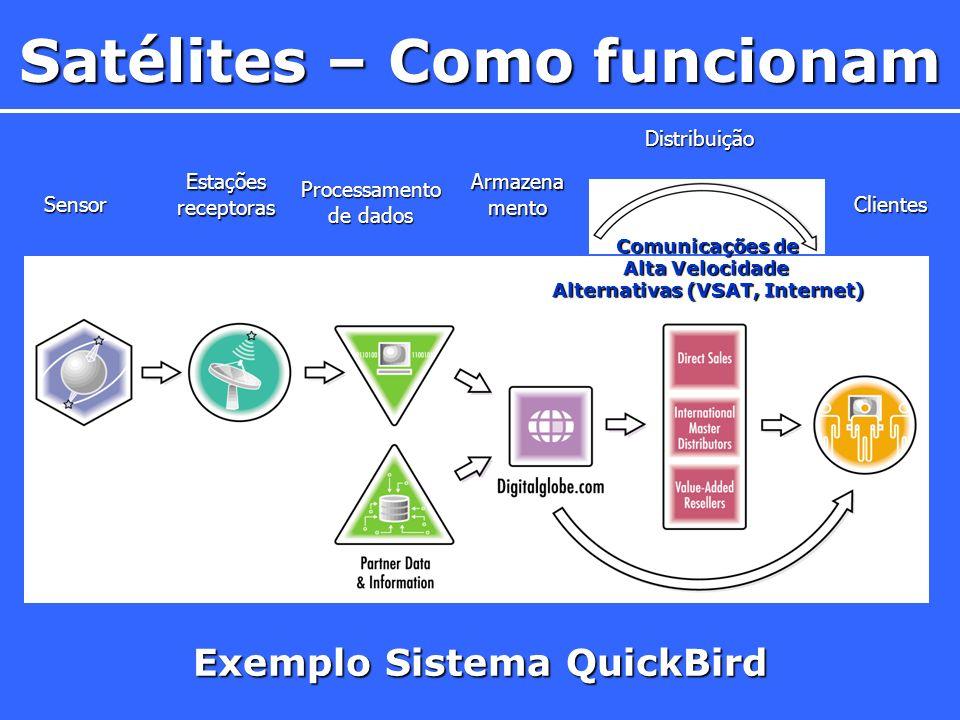 Exemplo Sistema QuickBird Sensor Estações receptoras Processamento de dados Armazena mento Distribuição Clientes Comunicações de Alta Velocidade Alter