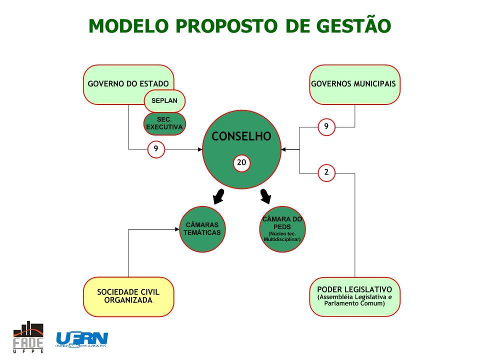MODELO PROPOSTO DE GESTÃO