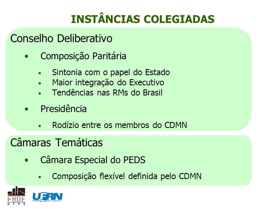 INSTÂNCIAS COLEGIADAS Conselho Deliberativo Composição Paritária Sintonia com o papel do Estado Maior integração do Executivo Tendências nas RMs do Br