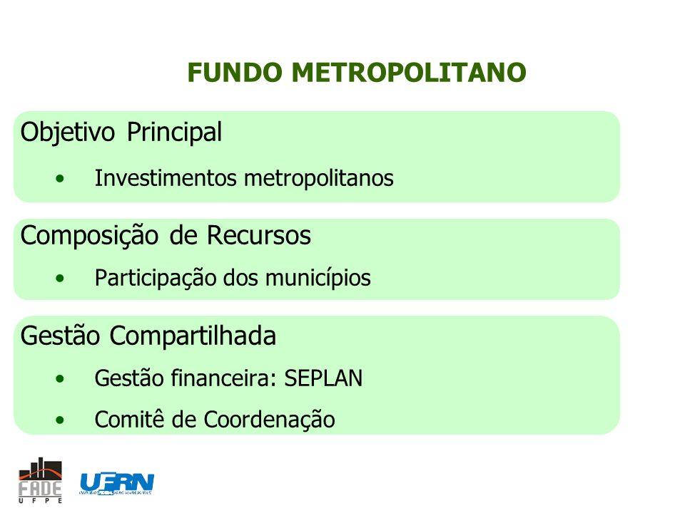 FUNDO METROPOLITANO Objetivo Principal Investimentos metropolitanos Composição de Recursos Participação dos municípios Gestão Compartilhada Gestão financeira: SEPLAN Comitê de Coordenação