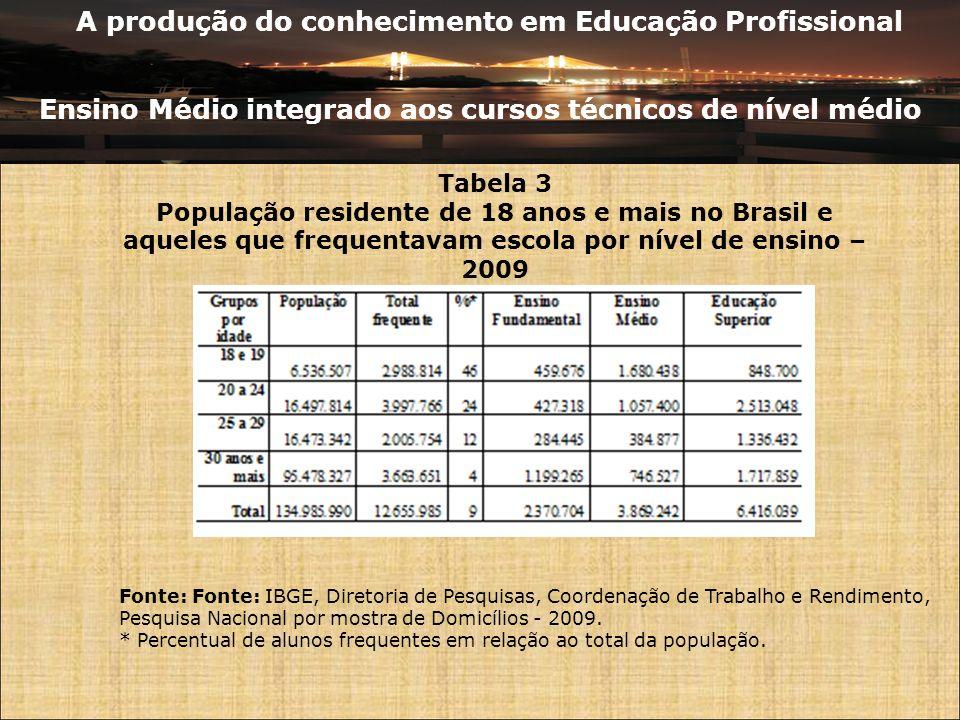 A produção do conhecimento em Educação Profissional Ensino Médio integrado aos cursos técnicos de nível médio Tabela 3 População residente de 18 anos