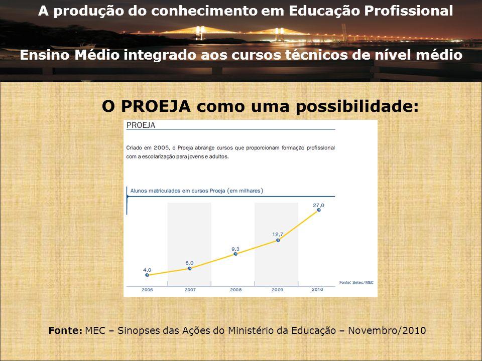 A produção do conhecimento em Educação Profissional Ensino Médio integrado aos cursos técnicos de nível médio Fonte: MEC – Sinopses das Ações do Minis