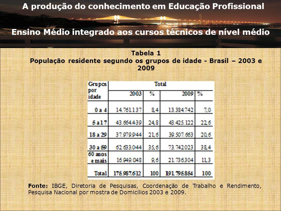 A produção do conhecimento em Educação Profissional Ensino Médio integrado aos cursos técnicos de nível médio Tabela 1 População residente segundo os grupos de idade - Brasil – 2003 e 2009 Fonte: IBGE, Diretoria de Pesquisas, Coordenação de Trabalho e Rendimento, Pesquisa Nacional por mostra de Domicílios 2003 e 2009.