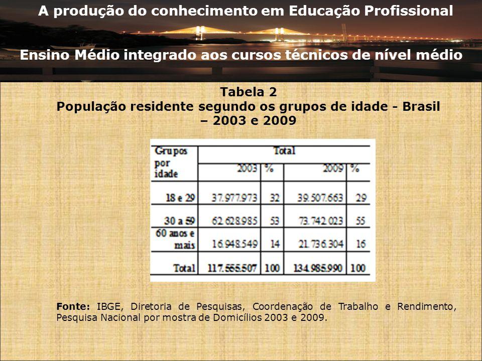 A produção do conhecimento em Educação Profissional Ensino Médio integrado aos cursos técnicos de nível médio Tabela 3 População residente de 18 anos e mais no Brasil e aqueles que frequentavam escola por nível de ensino – 2009 Fonte: Fonte: IBGE, Diretoria de Pesquisas, Coordenação de Trabalho e Rendimento, Pesquisa Nacional por mostra de Domicílios - 2009.
