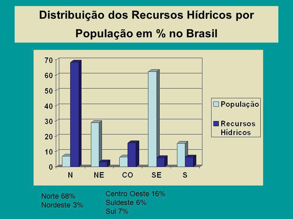 Distribuição dos Recursos Hídricos por População em % no Brasil Norte 68% Nordeste 3% Centro Oeste 16% Suldeste 6% Sul 7%
