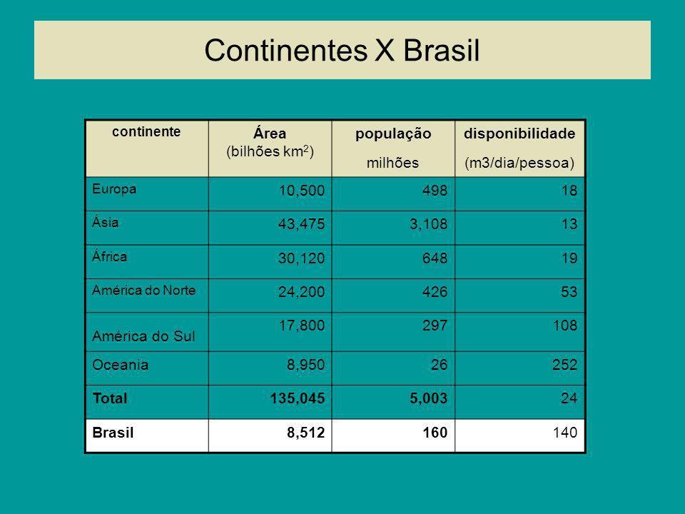Continentes X Brasil continente Área (bilhões km 2 ) população milhões disponibilidade (m3/dia/pessoa) Europa 10,50049818 Ásia 43,4753,10813 África 30