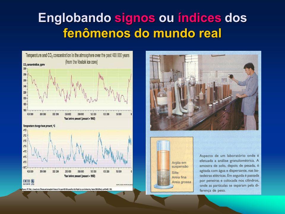 Englobando signos ou índices dos fenômenos do mundo real