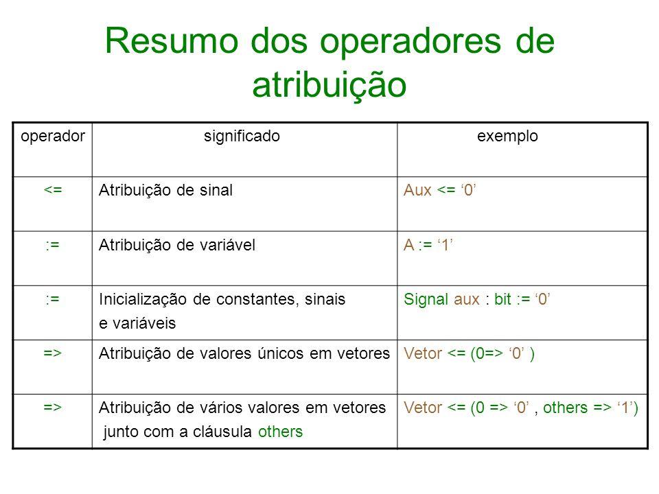 Resumo dos operadores de atribuição operador significado exemplo <=Atribuição de sinalAux <= 0 :=Atribuição de variávelA := 1 :=Inicialização de const