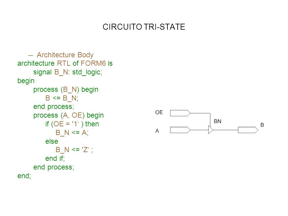 CIRCUITO TRI-STATE -- Architecture Body architecture RTL of FORM6 is signal B_N: std_logic; begin process (B_N) begin B <= B_N; end process; process (
