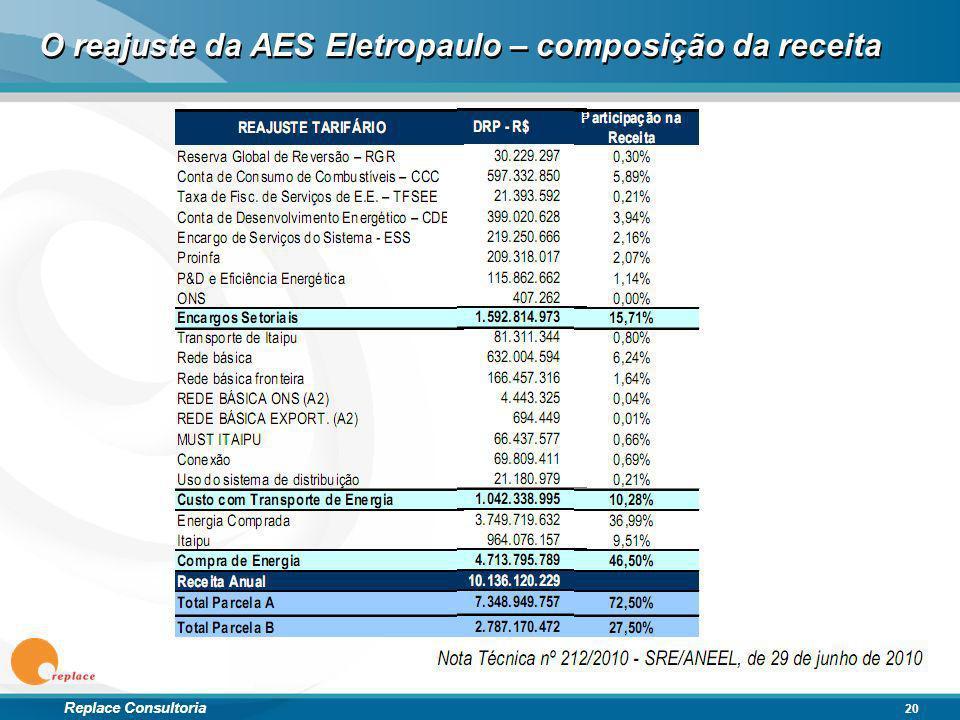 Replace Consultoria O reajuste da AES Eletropaulo – composição da receita 20
