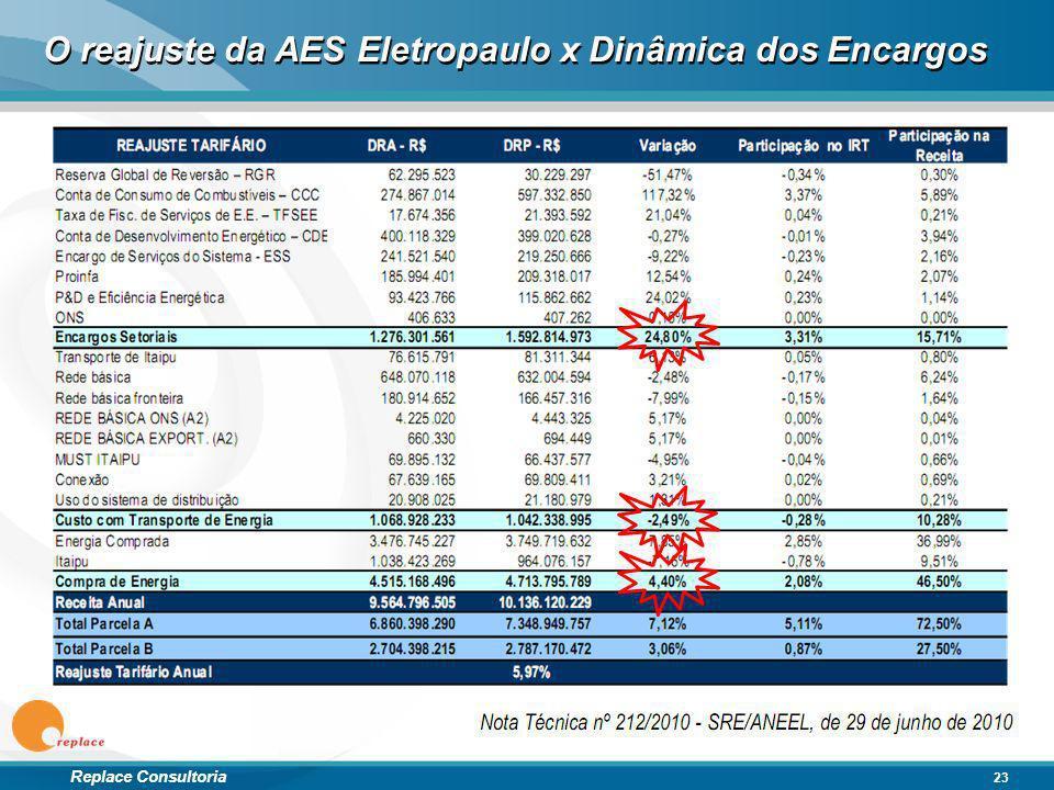 Replace Consultoria 23 O reajuste da AES Eletropaulo x Dinâmica dos Encargos