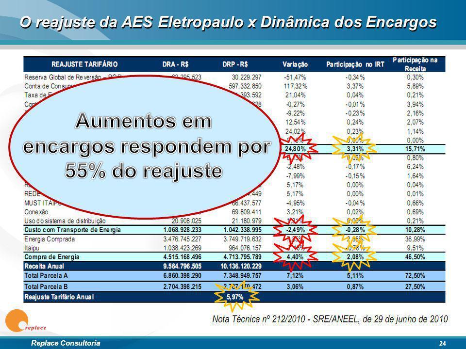 Replace Consultoria O reajuste da AES Eletropaulo x Dinâmica dos Encargos 24