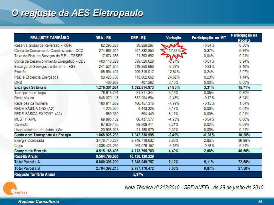 Replace Consultoria O reajuste da AES Eletropaulo 25