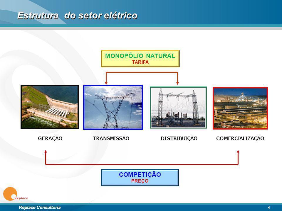 Replace Consultoria Estrutura do setor elétrico 4 COMPETIÇÃO PREÇO MONOPÓLIO NATURAL TARIFA GERAÇÃO TRANSMISSÃODISTRIBUIÇÃOCOMERCIALIZAÇÃO