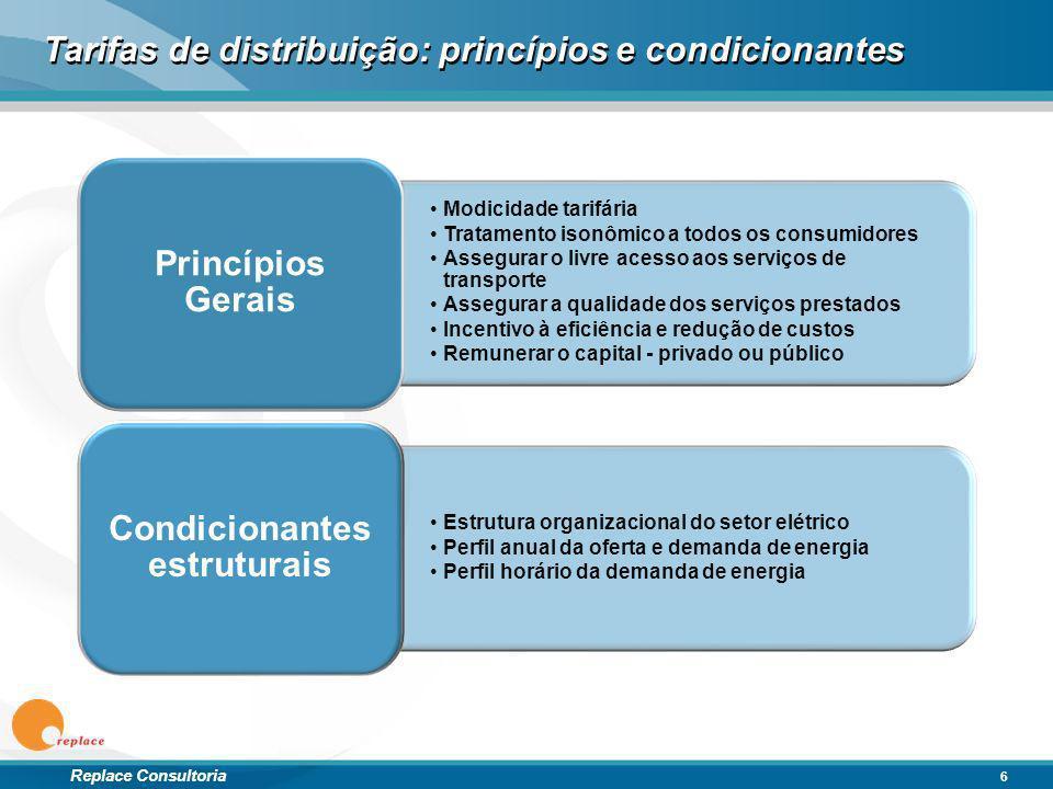 Replace Consultoria Tarifas de distribuição: princípios e condicionantes Modicidade tarifária Tratamento isonômico a todos os consumidores Assegurar o
