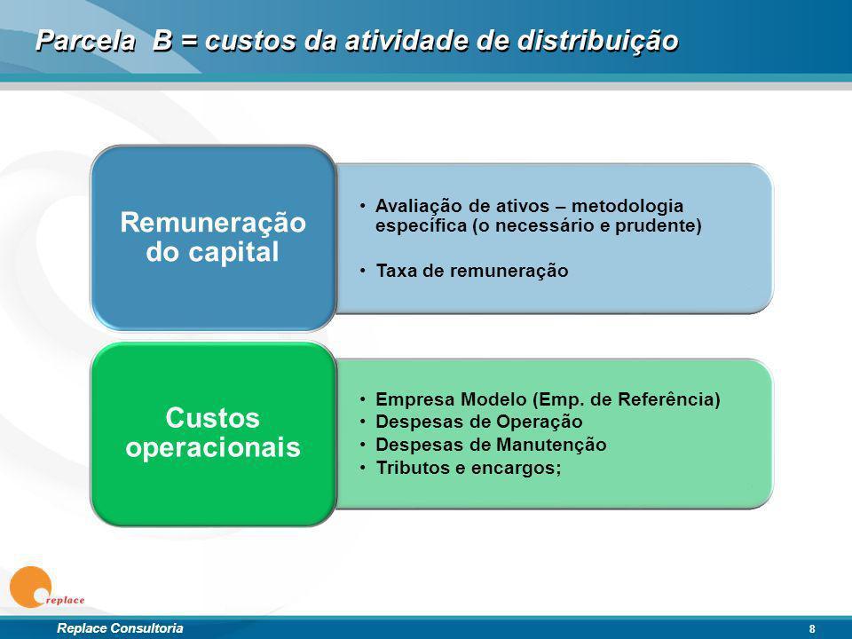 Replace Consultoria Parcela B = custos da atividade de distribuição Avaliação de ativos – metodologia específica (o necessário e prudente) Taxa de rem