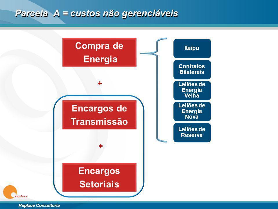 Replace Consultoria Parcela A = custos não gerenciáveis 9 Compra de Energia Itaipu Contratos Bilaterais Leilões de Energia Velha Leilões de Energia No